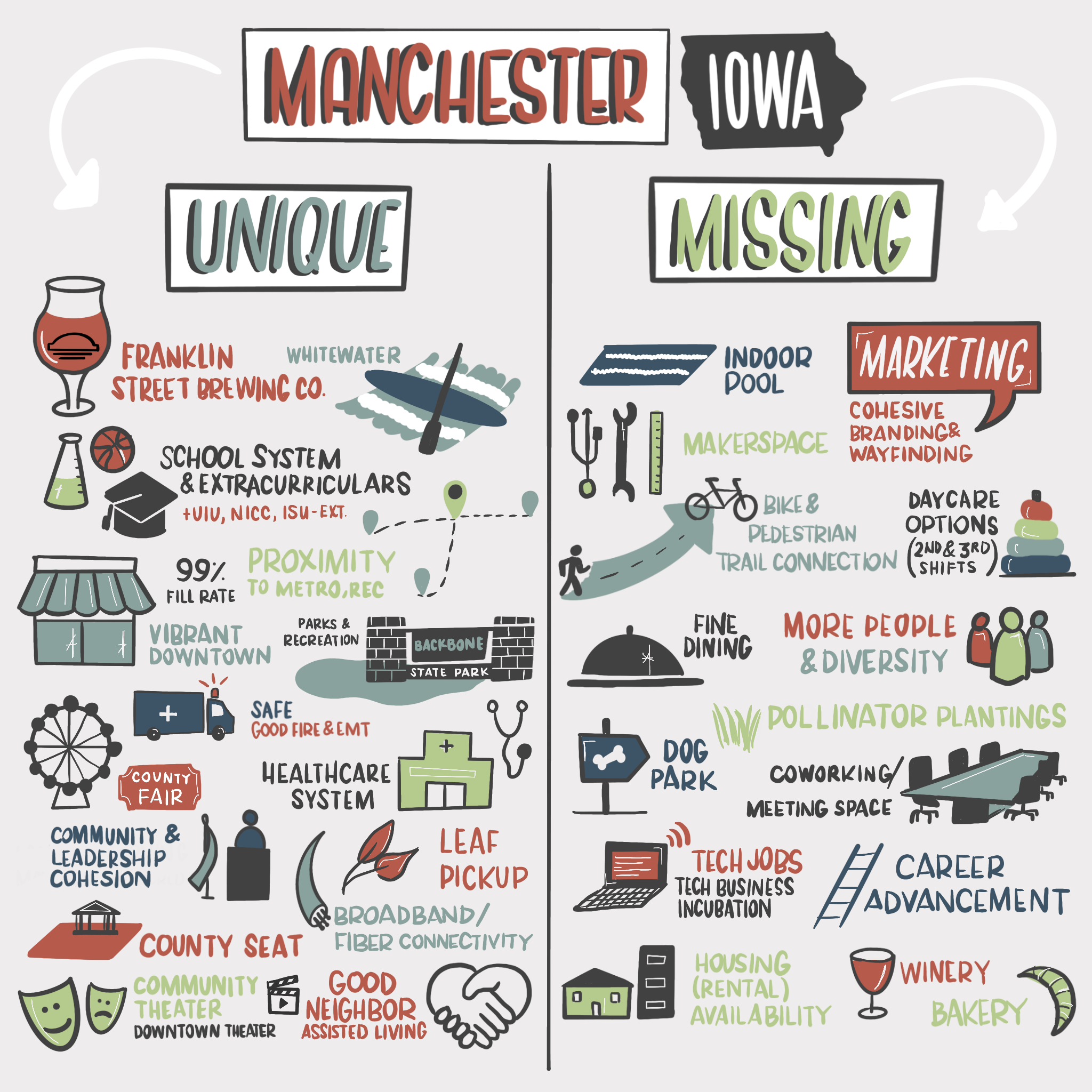 Manchester Visioning Graphic